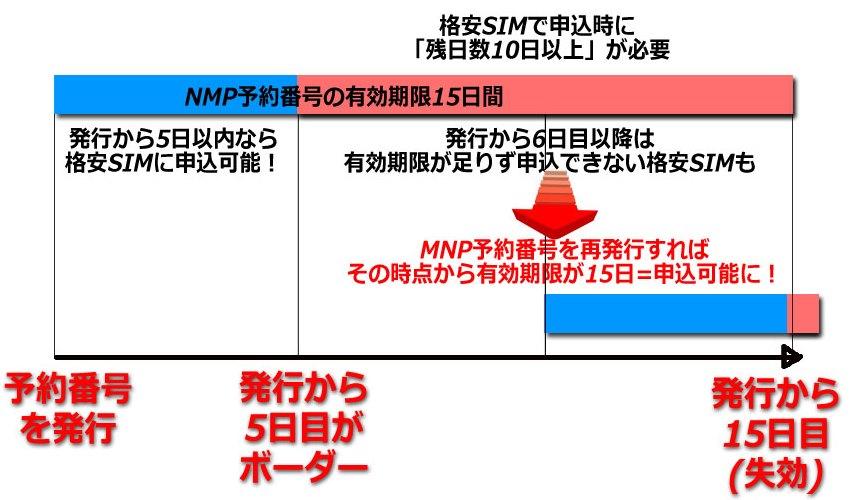 有効期限が残っていてもMNP予約番号を再発行する事で有効期限が15日にリセットされる