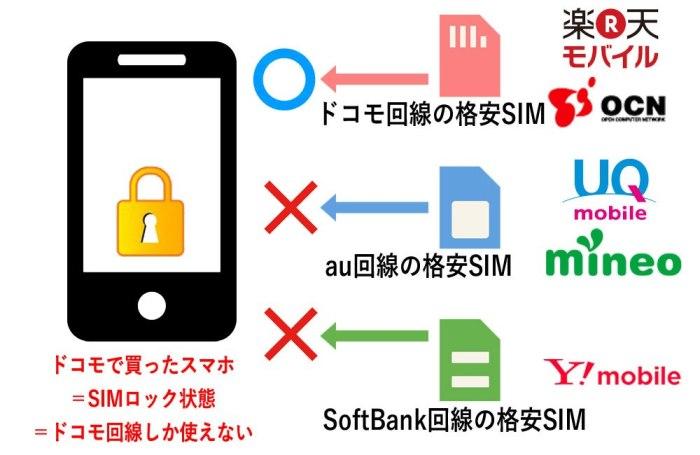 回線別SIMロック解除_ドコモ購入のスマホの場合はドコモ回線しか使えない