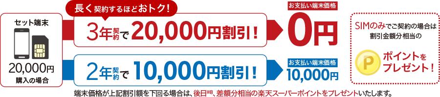 楽天モバイルのスーパーホーダイは最低利用期間に応じて最大2万円の格安スマホセット割引がある