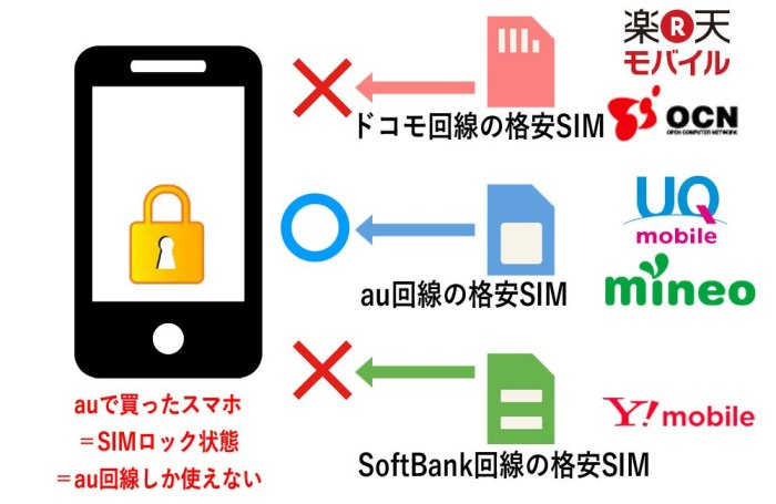 回線別SIMロック解除_au購入のスマホの場合はau回線しか使えない
