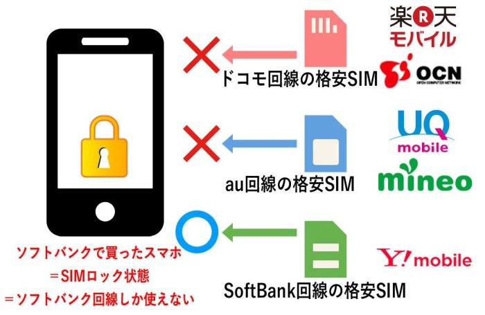 回線別SIMロック解除_ソフトバンク購入のスマホの場合はソフトバンク回線しか使えない