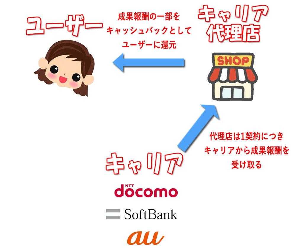 キャッシュバックの仕組み_キャリアと代理店とユーザーの関係図