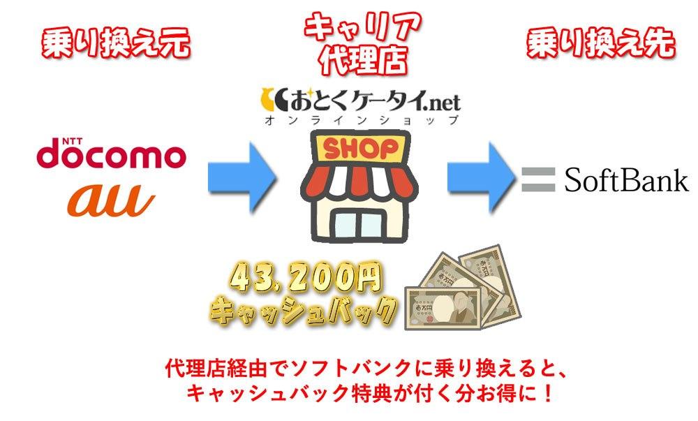 おとくケータイ経由でソフトバンクへMNP&iPhone8で43200円キャッシュバックの図.jpg