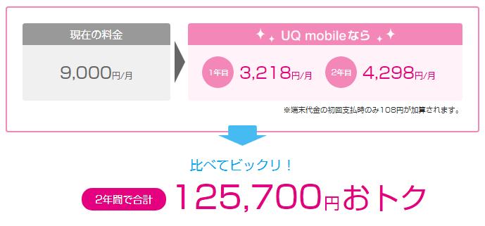 UQモバイルでiPhoneSE32GBをプランSで分割購入時の月額料金シミュレーション結果