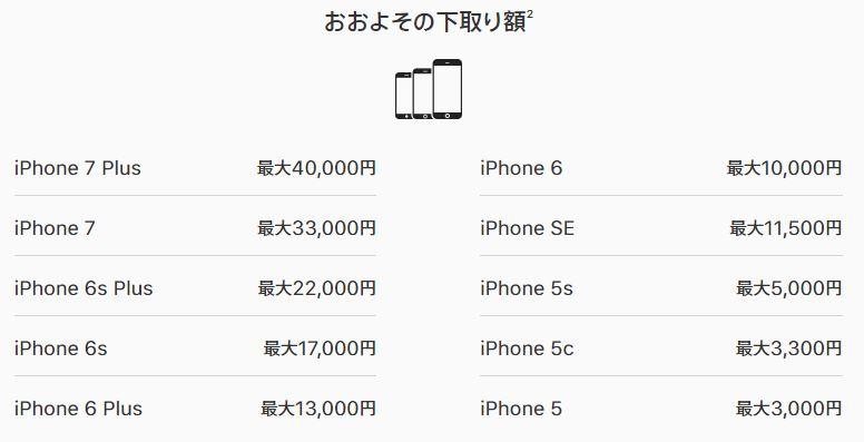 AppleストアでのおおよそのiPhone下取り価格一覧