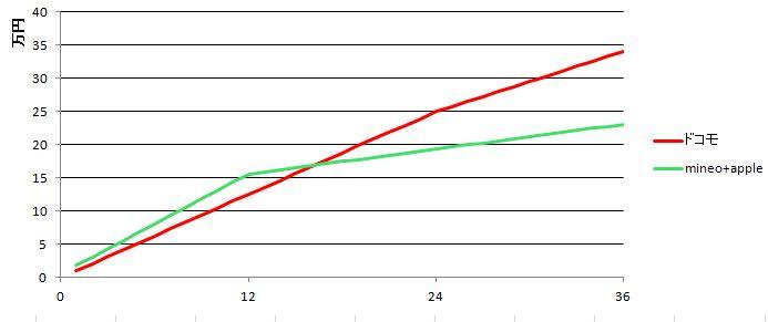 格安SIMとキャリアでiPhoneXを使う場合はどっちが安い?_両者の合計金額の推移