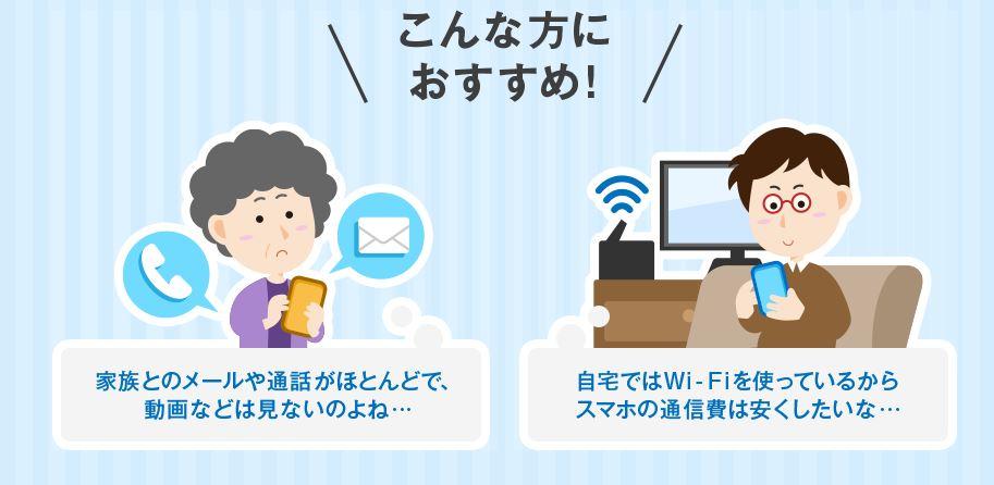ワンキュッパ割は「メールや通話がメインの人」や「自宅でwifiを使っているなどデータ通信量が気にならない人」向けの割引