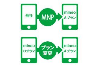 mineo15000円割引キャンペーンの適用条件2_au回線以外からのMNPかmineoDプランからAプランへのプラン変更