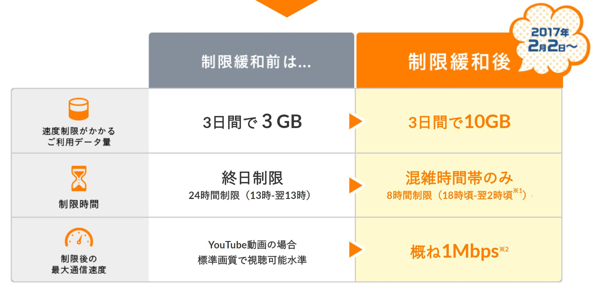 WIMAXの3日間通信制限は2017年2月に緩和され3日間で10GBになった