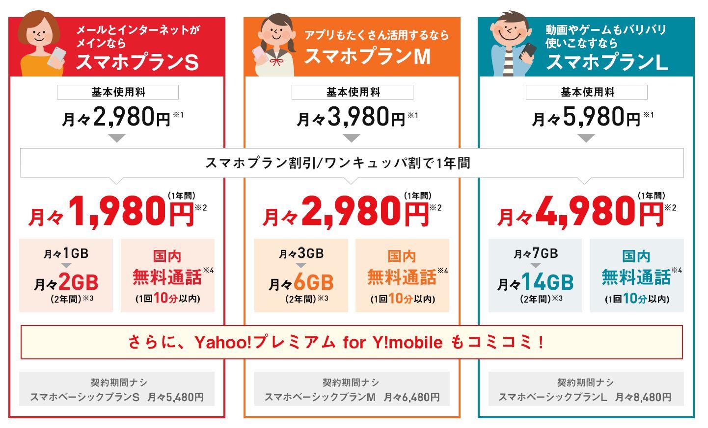ワイモバイルのプランS,プランM.プランLの内容と料金一覧