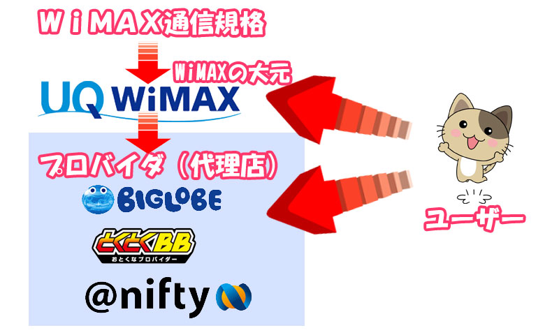 WIMAXとプロバイダの関係図