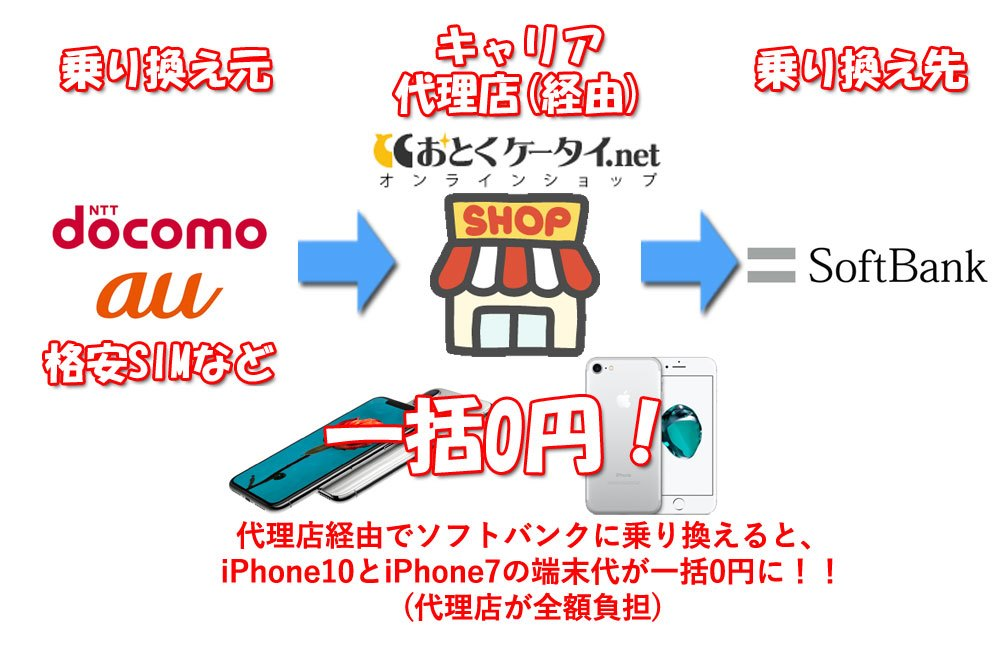 iPhone10一括0円の仕組み
