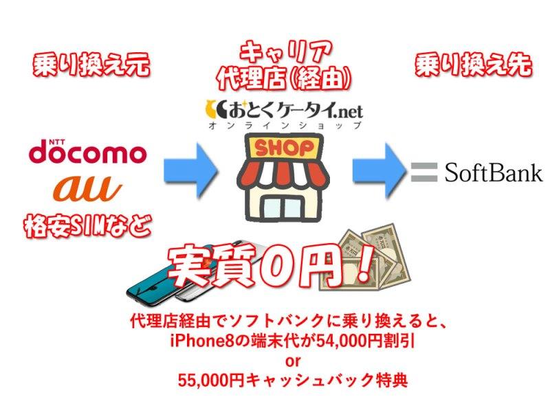 おとくケータイ経由でソフトバンクに乗り換える事でiPhoneXの大幅割引で実質0円かキャッシュバック55000円かが選べる