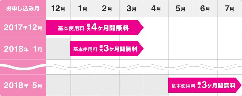 UQゼロ学割の基本料金0円が無料になる期間一覧表