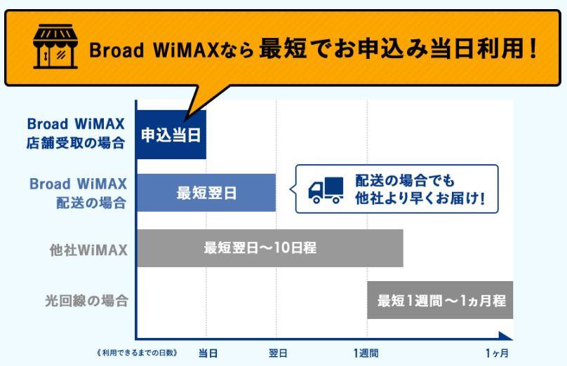 broadWIMAXの最短即日利用可能&他社比較の図
