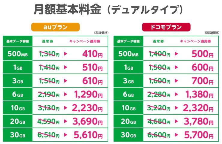mineoのもうすぐ100万回線ありがとうキャンペーンで900円割引された時の各プランの料金表