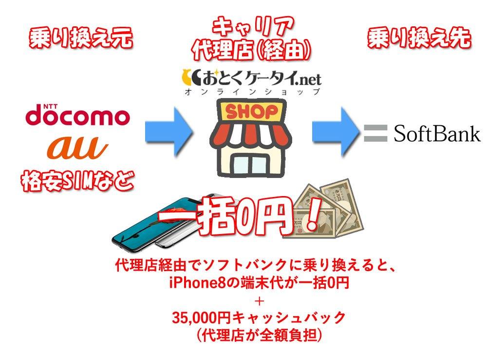 iPhone8一括0円+35000円キャッシュバックの乗り換えキャンペーンの説明図