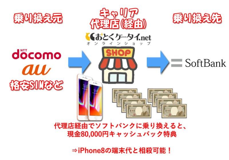 iPhone8一括0円キャッシュバックの乗り換えキャンペーンの説明図