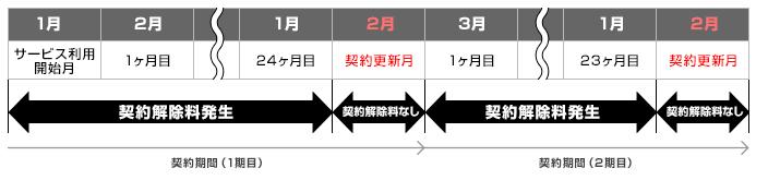 2年契約の契約解除料金(違約金)の説明図