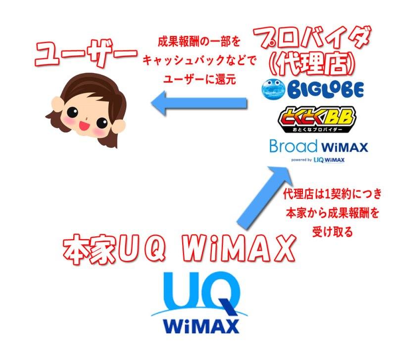 UQWiMAXのインセンティブがキャッシュバック特典としてユーザーに還元されている図
