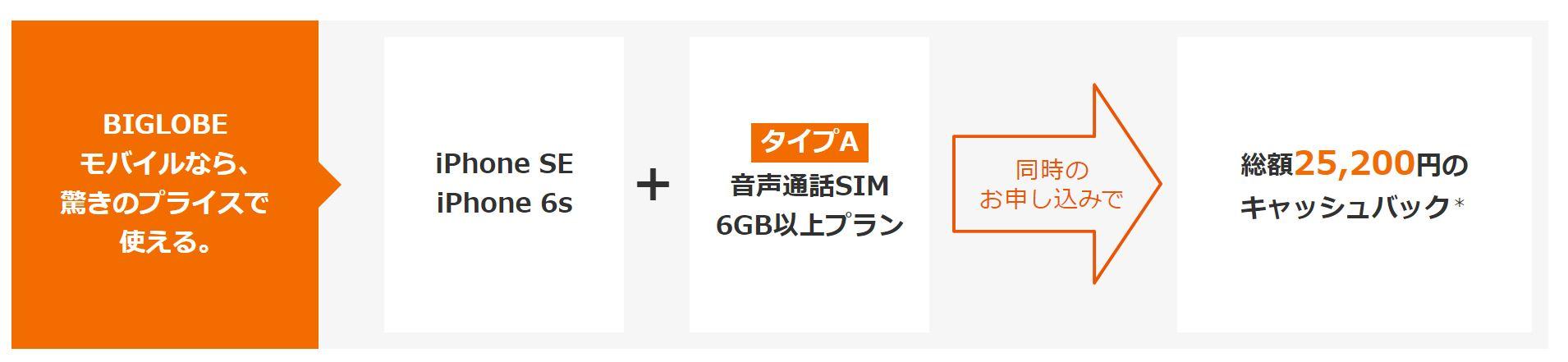 BIGLOBEなら期間限定で6GB以上のプランでiPhoneを契約すると25200円のキャッシュバック特典が貰えるキャンペーン中!