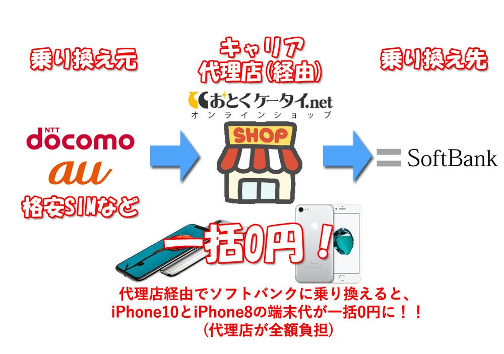 iPhone8とiPhone10が一括になるおとくケータイの乗り換えキャンペーンの仕組み