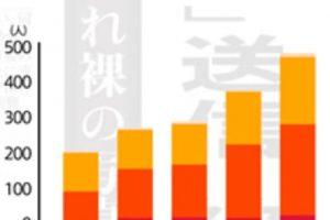 LINEの自撮り被害にあった自動件数の推移