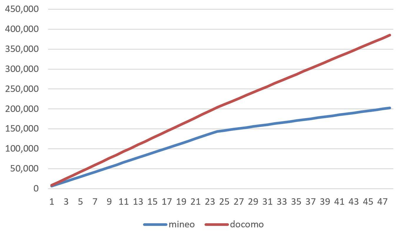 iPhone7を購入した時のmineoとドコモの支払総額の推移