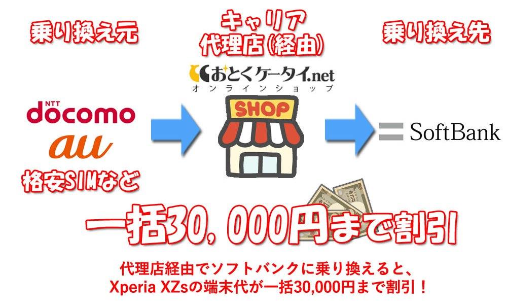 代理店経由でソフトバンクに乗り換えることでXperia XZsの端末代金が一括3万円まで割引になる仕組み