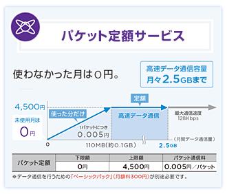 ワイモバイルのガラケープランSSのデータ定額サービスの料金図