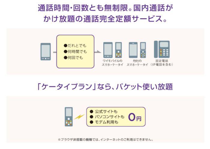 ワイモバイルの完全かけ放題+パケット無制限のスーパーだれとでも定額オプションの説明図