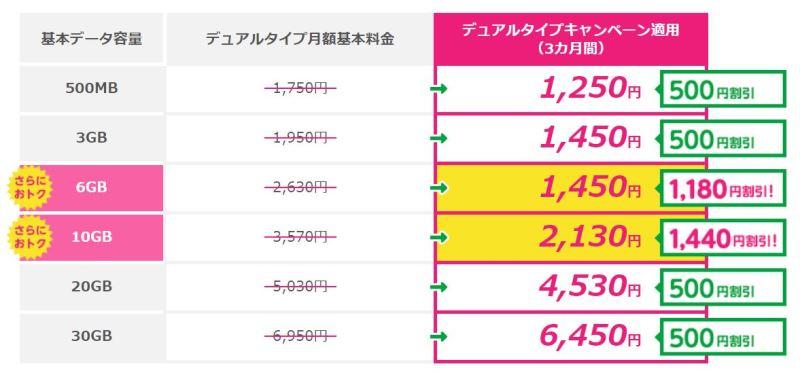 Sプランの各プランの割引額一覧_Wでさらにおトク割引キャンペーン