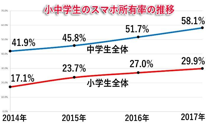 小中学生のスマホ所有率の推移