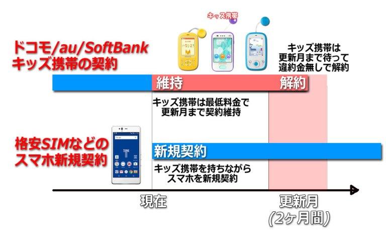 キッズ携帯は使わないけど更新月まで最低料金で維持しつつ、同時に別の格安SIMなどの安いスマホを新規契約するパターン