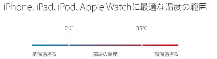 iOS製品の最適な周囲温度
