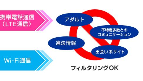 Webフィルタリング機能_あんしんフィルターforUQmobile