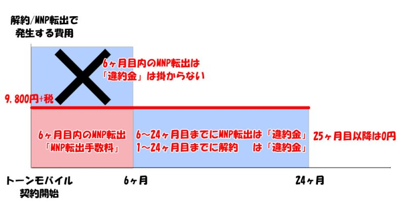 トーンモバイルの2年契約と違約金&MNP転出手数料の違いの説明図