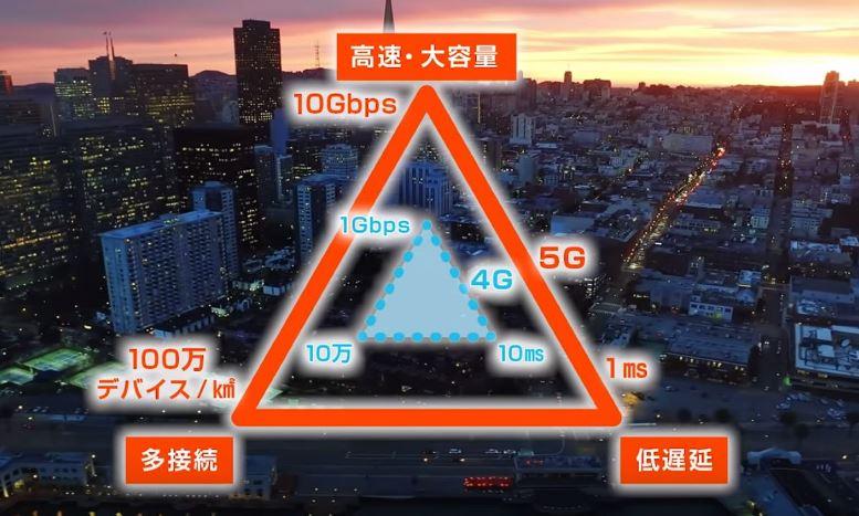 5Gと4Gの違い