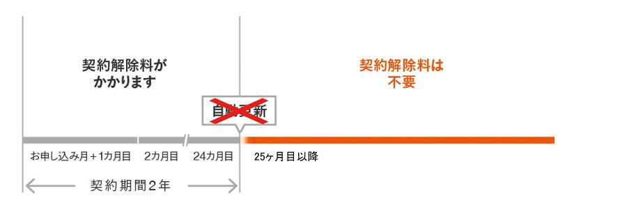 トーンモバイルの2年契約(自動更新無し)