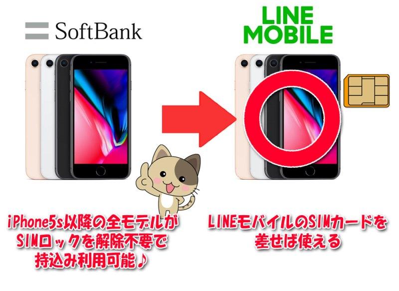 ソフトバンク購入のiPhoneは5s以降の全モデルがSIMロック解除不要でLINEモバイルで利用可能