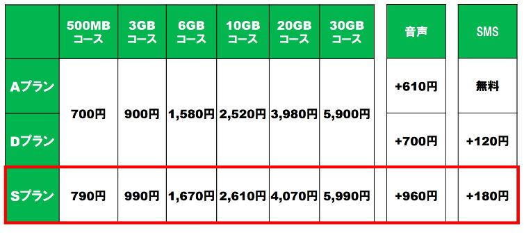 mineoの3回線のプラン料金一覧