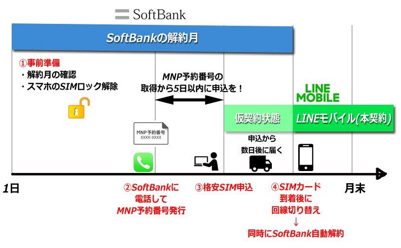 ソフトバンクからLINEモバイルへの乗り換えの流れ