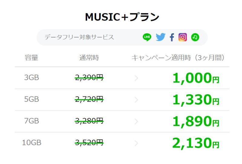 MUSIC+プラン全容量で3ヶ月間月額1390円割引