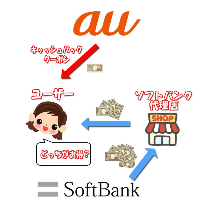 auで機種変更かソフトバンクへMPNかでキャッシュバック額が異なる図