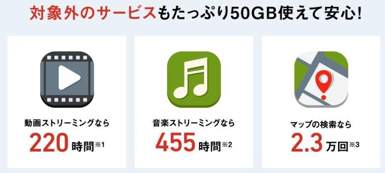 月50GBのデータ容量で出来る事_動画ストリーミングは220時間可能