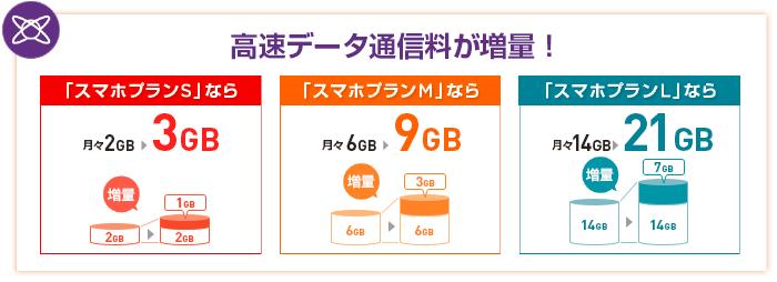 ワイモバイルのデータ増量オプションの無料提供