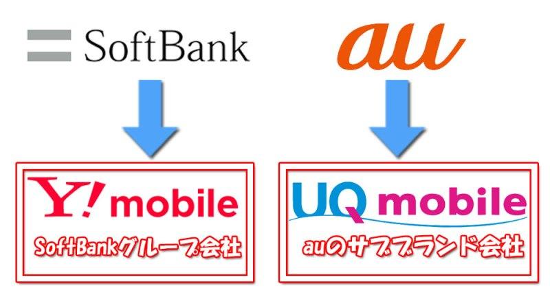 ソフトバンクとワイモバイル、auとUQモバイルの関係図