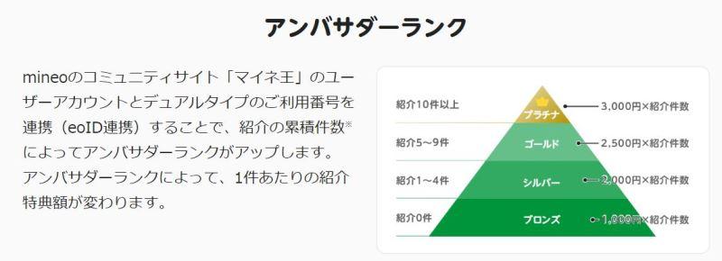 mineoの新紹介キャンペーン「mineoアンバサダー制度」のアンバサダーランクの説明図