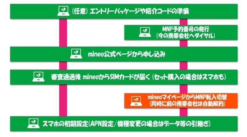 mineo乗り換えフロー:mineoのマイページから切替&前の携帯会社が自動解約される