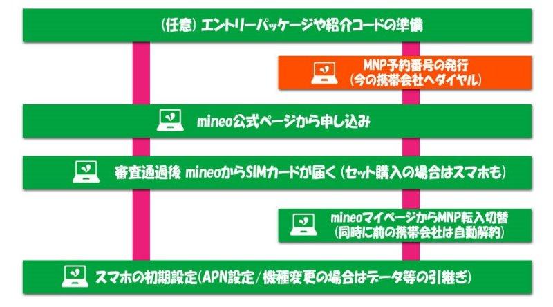 mineo乗り換えフロー:MNP予約番号の取得